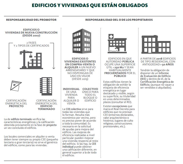 edificios y vivienda ante el certificado energetico
