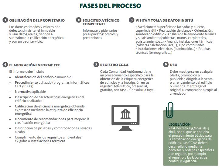 fases proceso certificacion