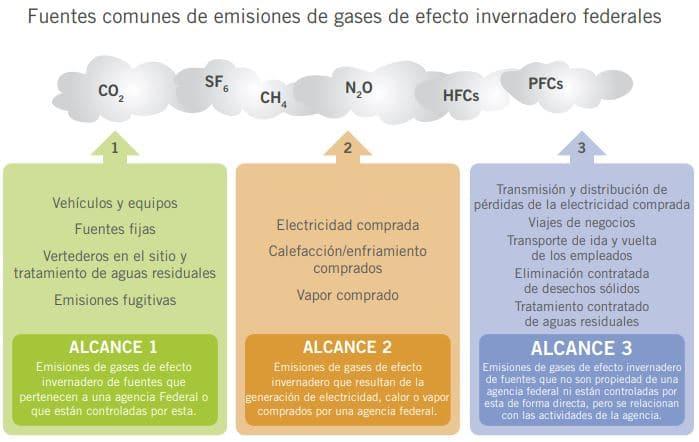 influencia consumo edificios medio ambiente