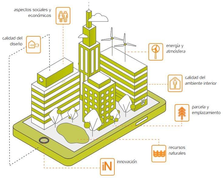 ventajas edificios verdes en ciudades