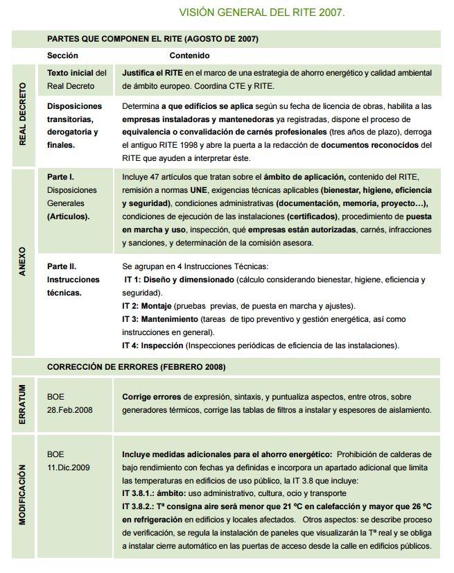 esquema reglamento instalaciones termicas
