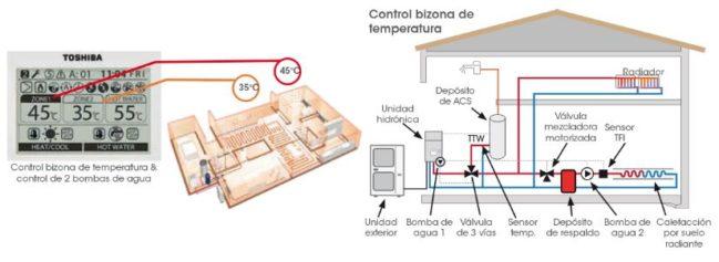 control aerotermia