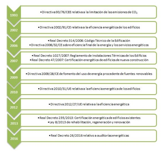 esquema directiva edificios eficientes