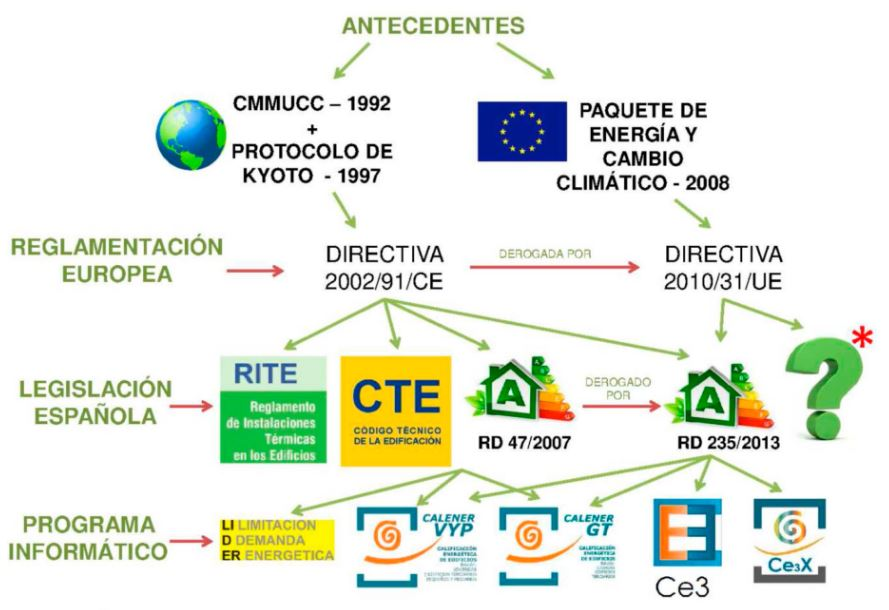 esquema directiva europea eficiencia