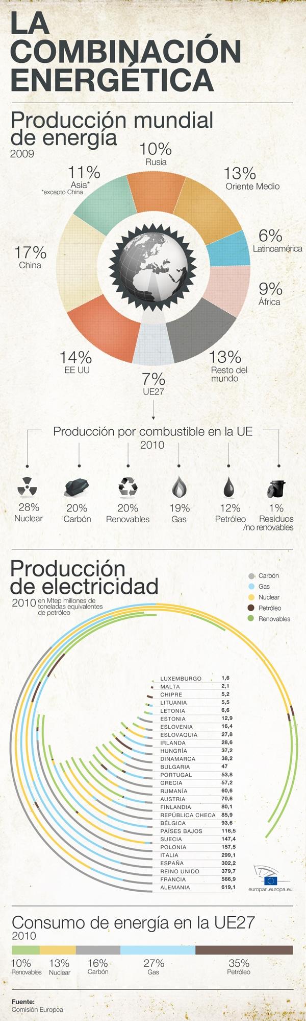 infografia produccion de energia europa