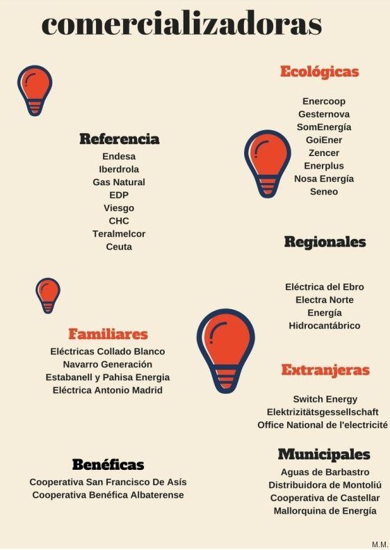 infografia comercializadoras