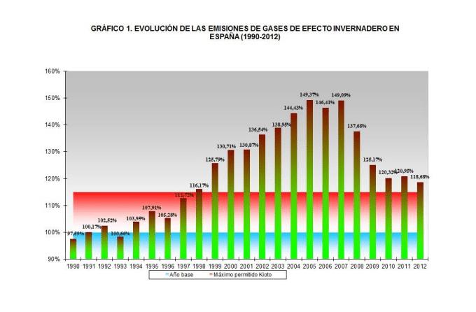 gráfica gases efecto invernadero