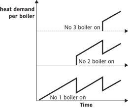 Reparto de la demanda en paralelo