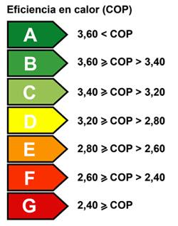 etiqueta energética cop