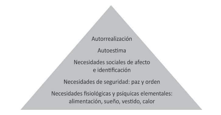 pirámide necesidades personas