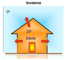 reducir demanda energetica