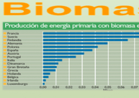 biomasa en europa Infografías en energías renovables aprende a base de imágenes