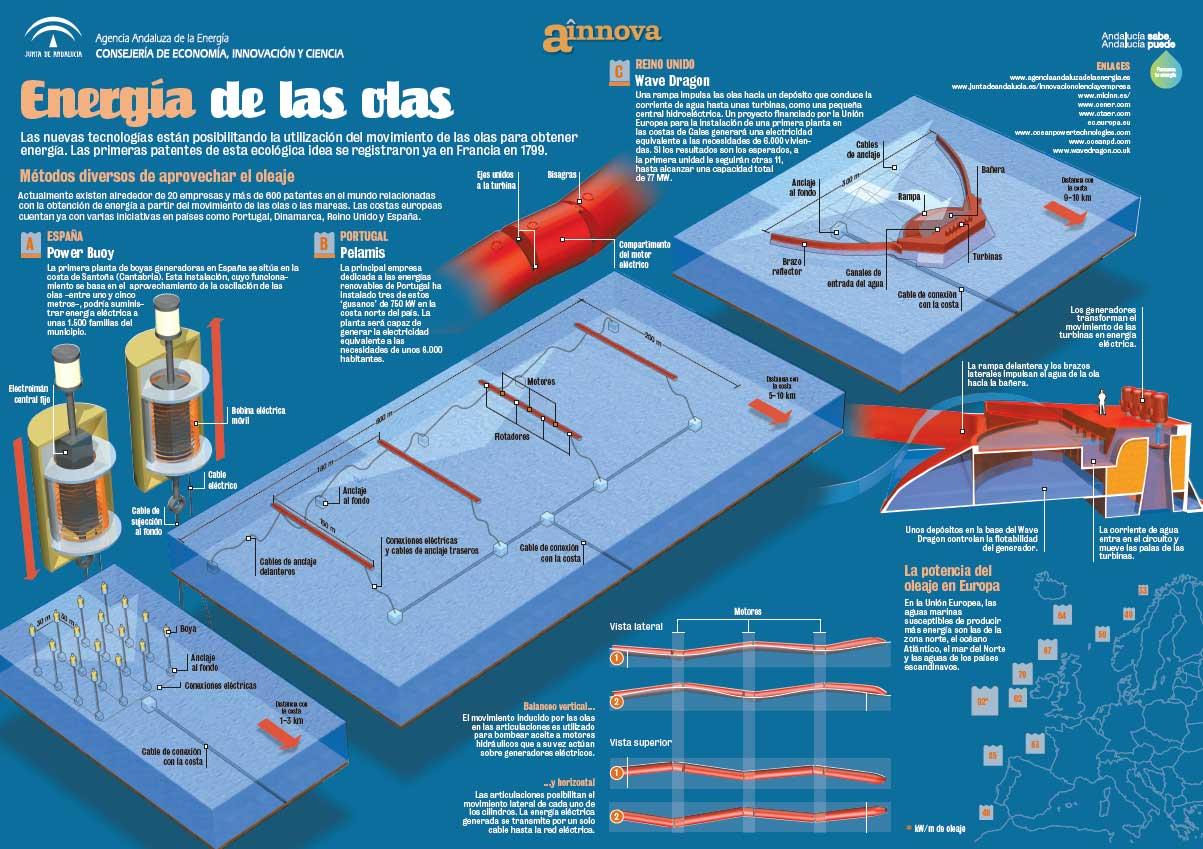 infografia energia marina