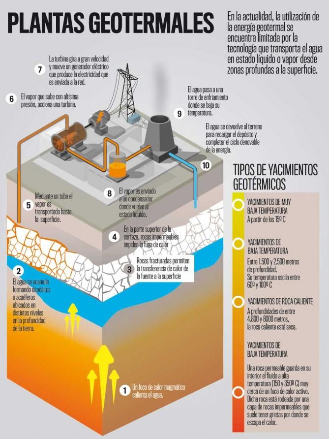 infografia energia geotermica