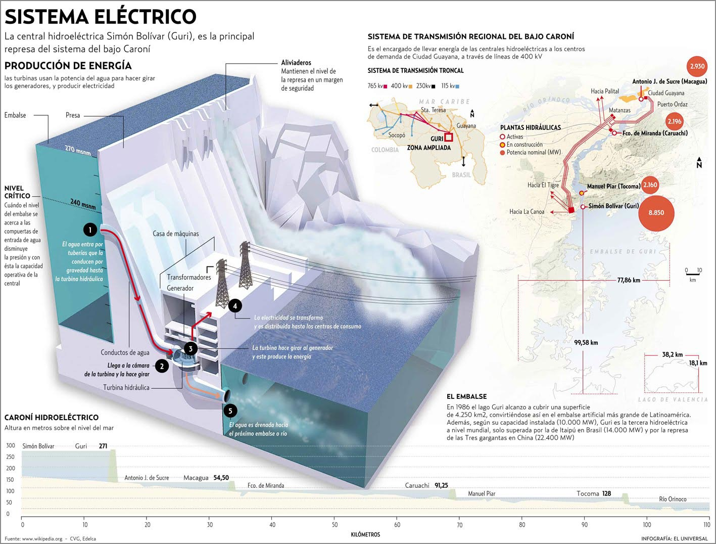 infografia presa energia hidraulica