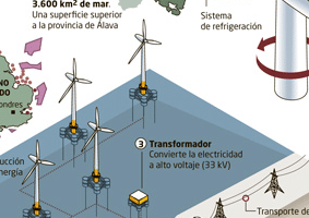 parque eolico marino Infografías en energías renovables aprende a base de imágenes
