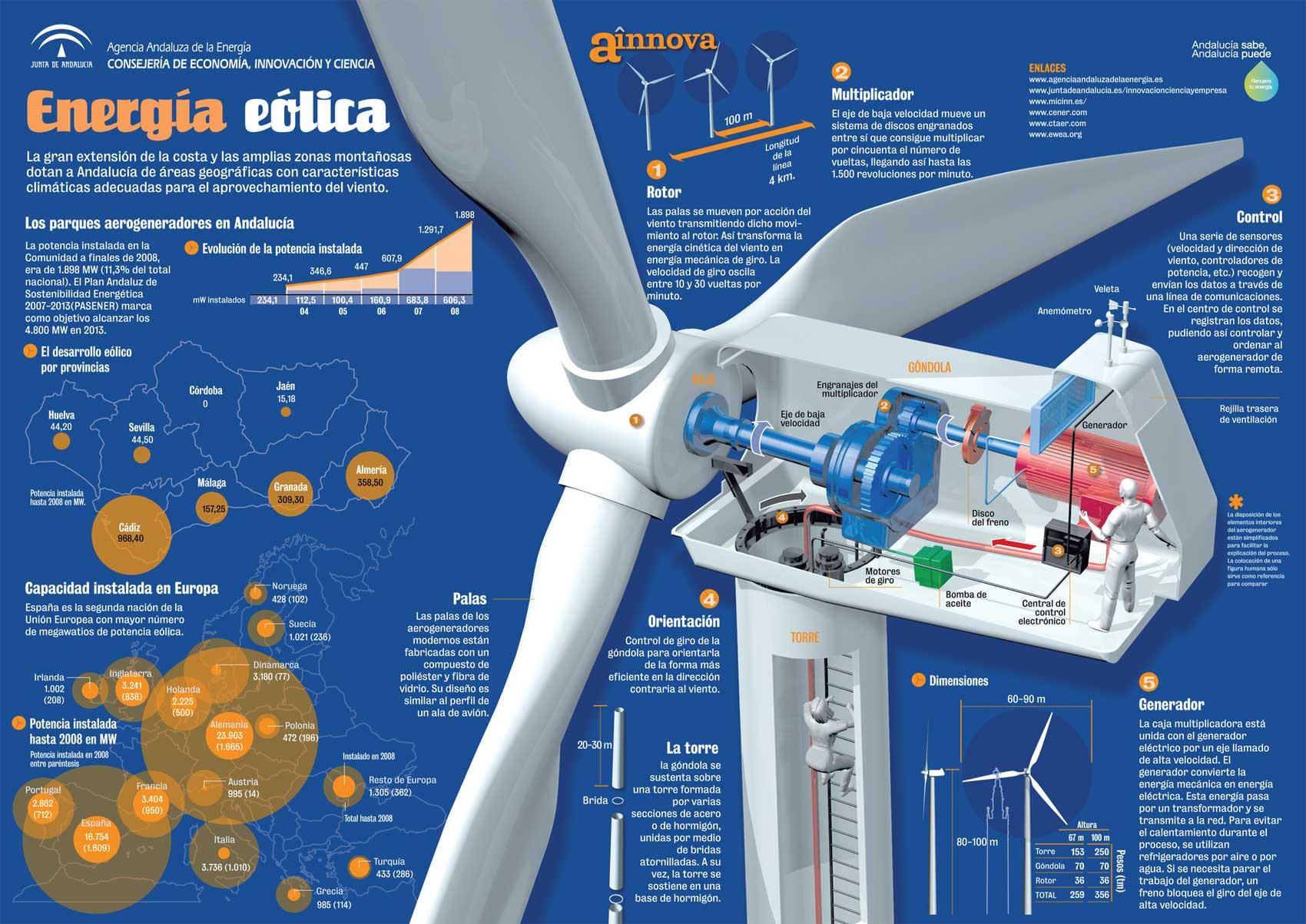 infografia energía eólica