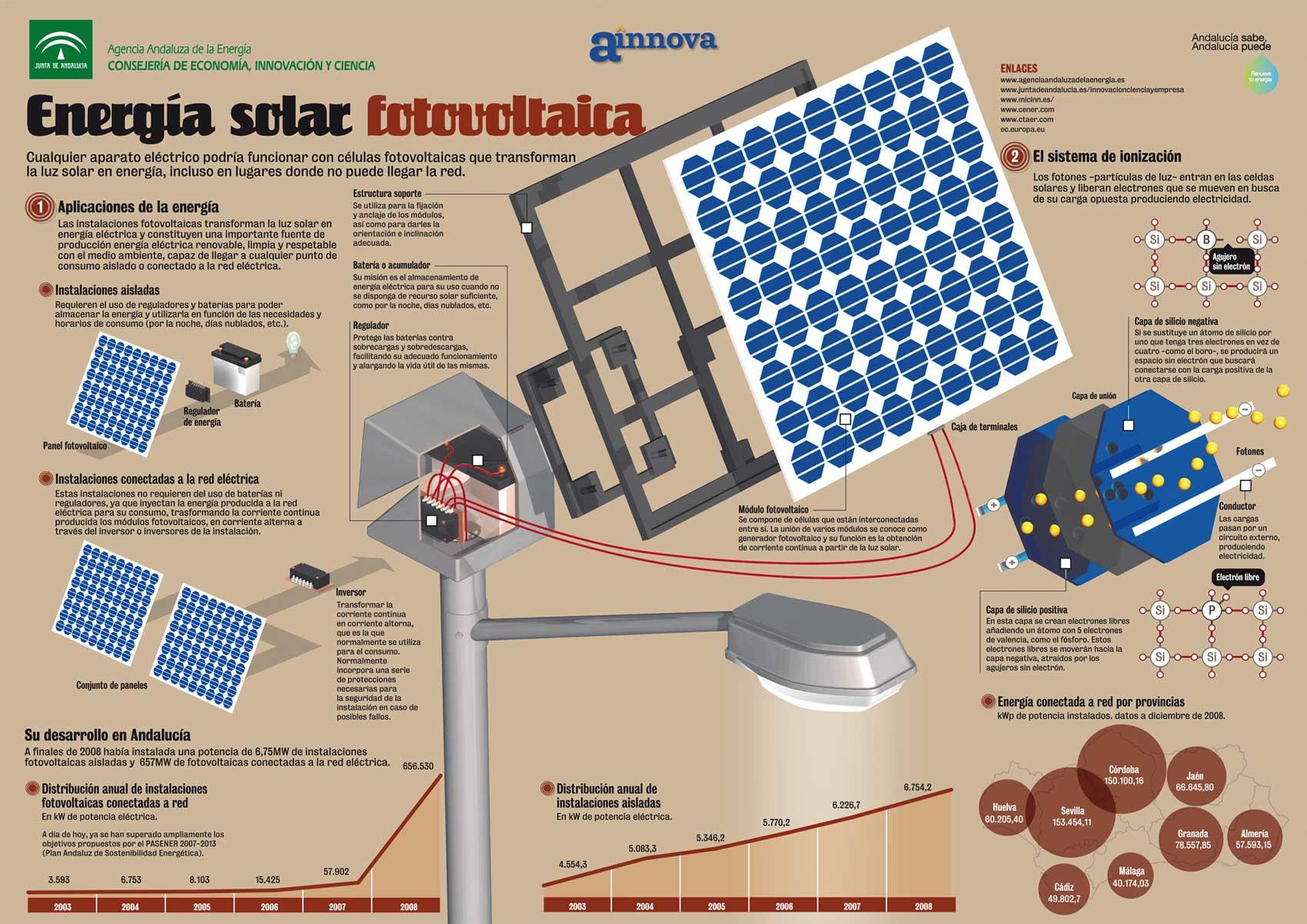 infografia energia fotovoltaica