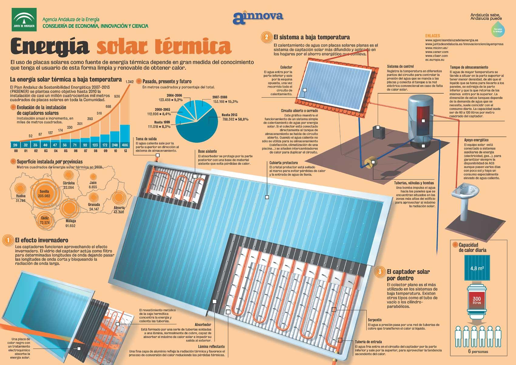 renovables solar térmica