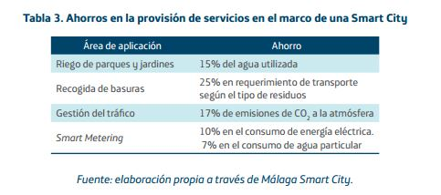 ahorros smart city