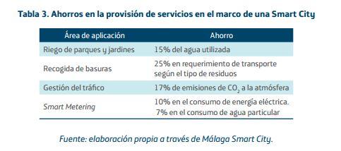 ahorros smart city