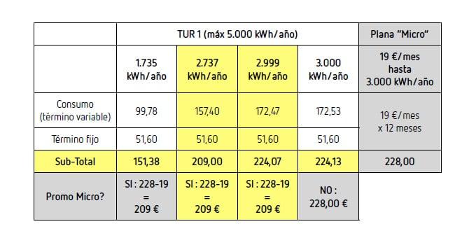 analisis tarifas de luz y gas