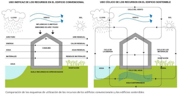 edificios bioclimaticos
