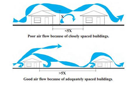 el viento entre edificios
