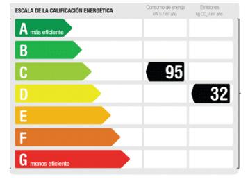 etiqueta del certificado energetico