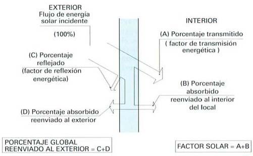 factor solar