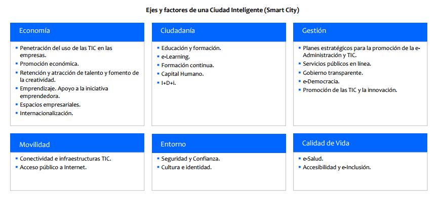factores smart city