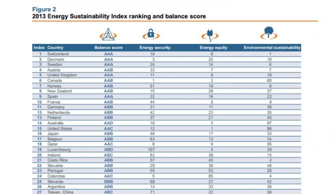 puntuacion en la clasificcion energetica