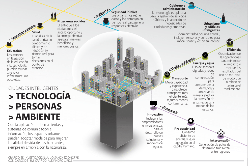 que son las smart cities
