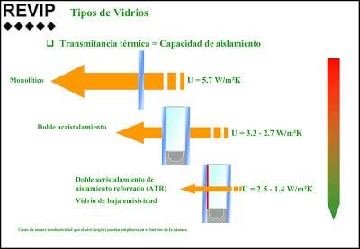 tipos de vidriod demanda energetica
