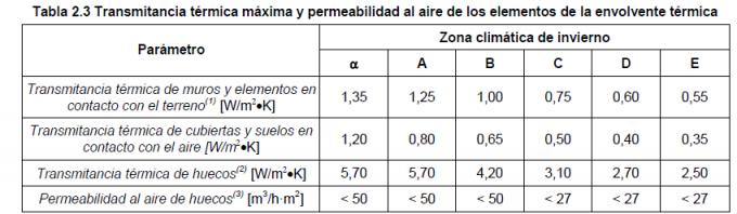 transmitancia termica y permeabilidad 680x198 Análisis del nuevo Código Técnico de la Edificación DB HE