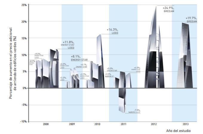 aumento en el precio edificio sostenible