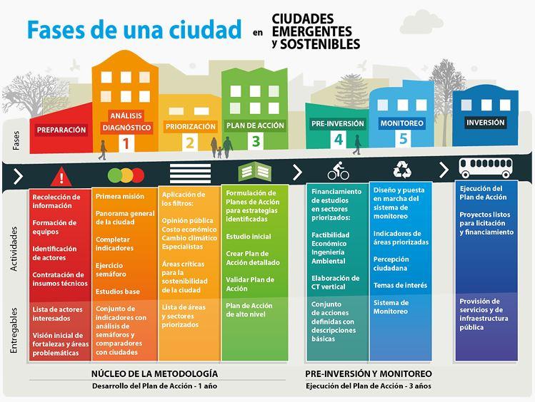 desarrollo de ciudades sostenibles