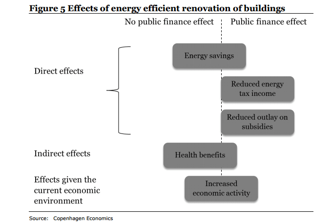 efectos rehabilitacion energetica en edificios
