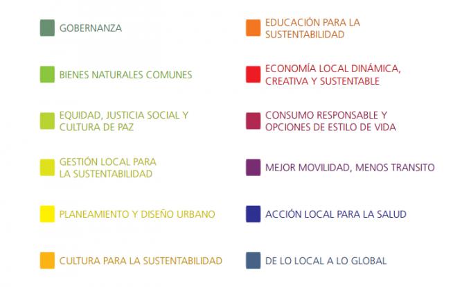 puntos clave ciudades sustentables