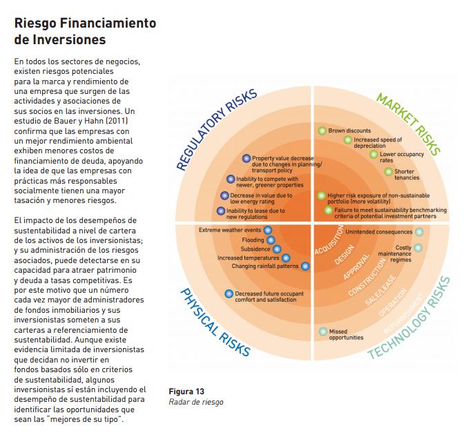 riesgos financiamiento construcciones sostenibles
