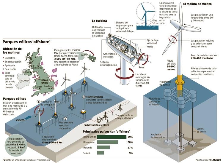 parques eolicos