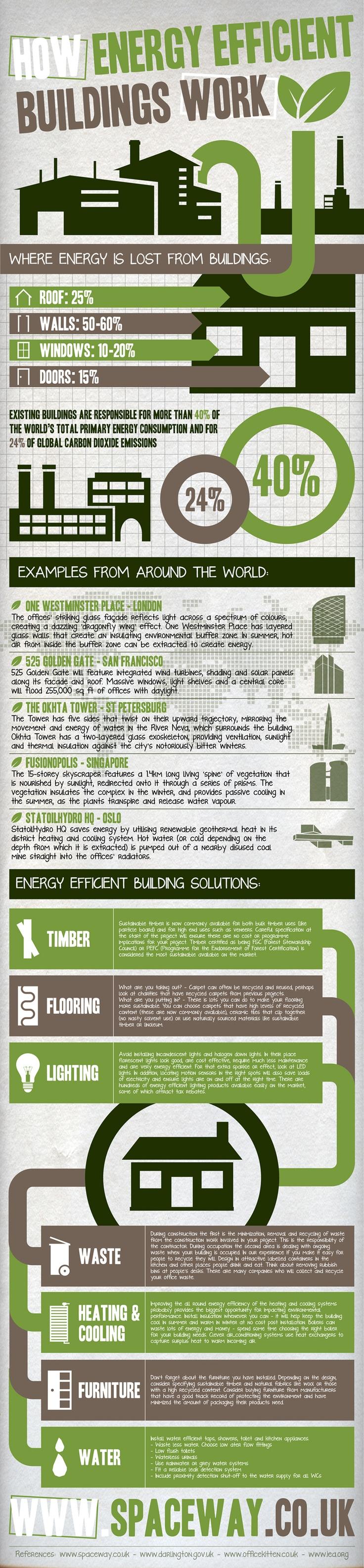 eficiencia edificios trabajo