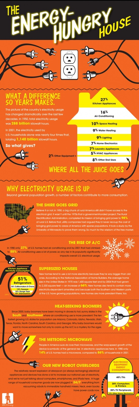 casa hambrienta de energia