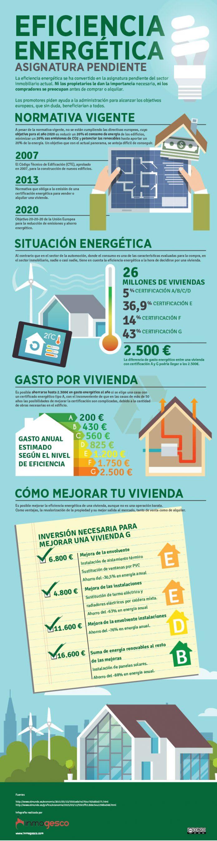 eficiencia energetica mundo