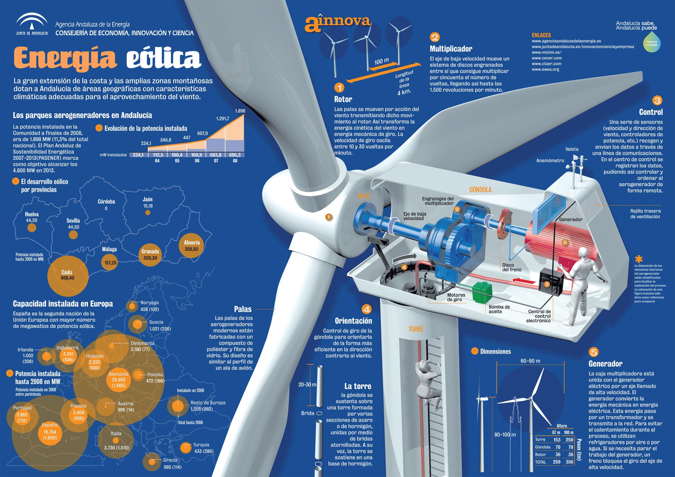 como funciona energia eolica