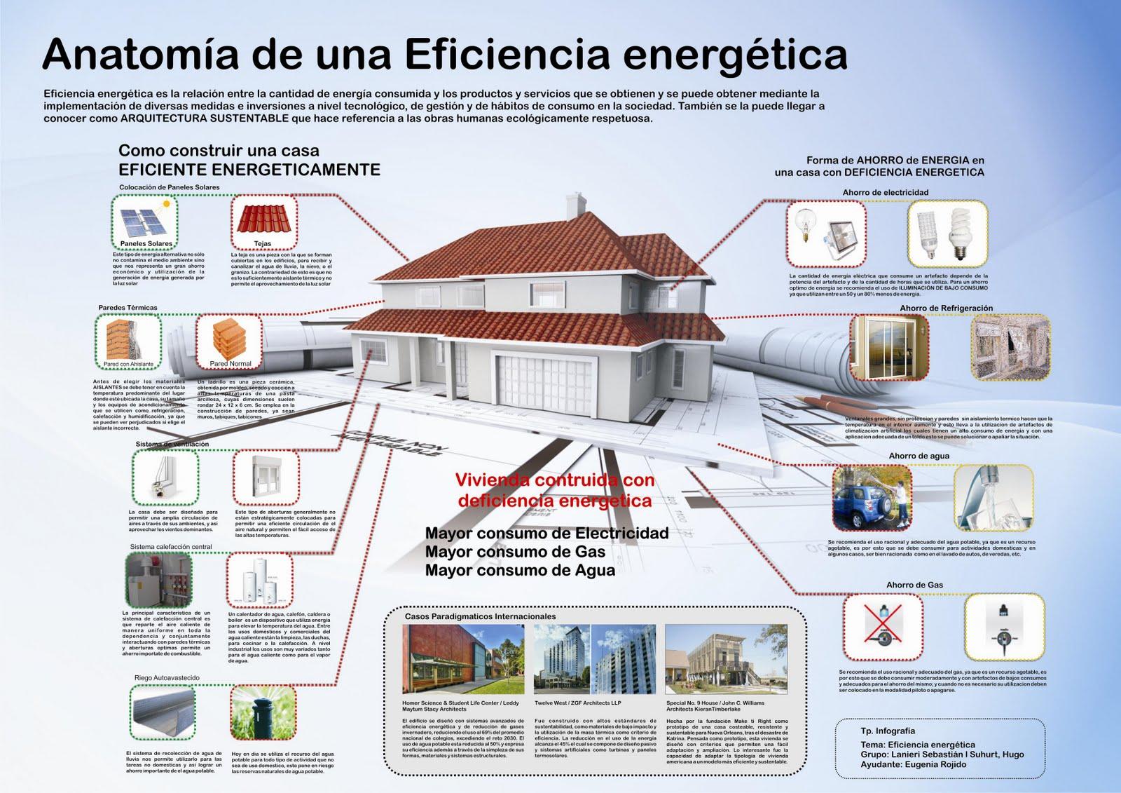 Infograf as online ejemplos y c mo se hace una infograf a - Mejor sistema de calefaccion electrica ...