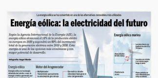 la efectricidad del futuro