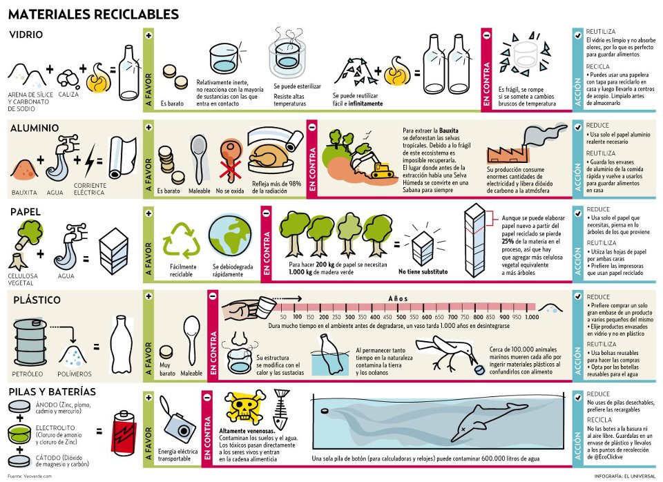 Infografía materiales reciclables
