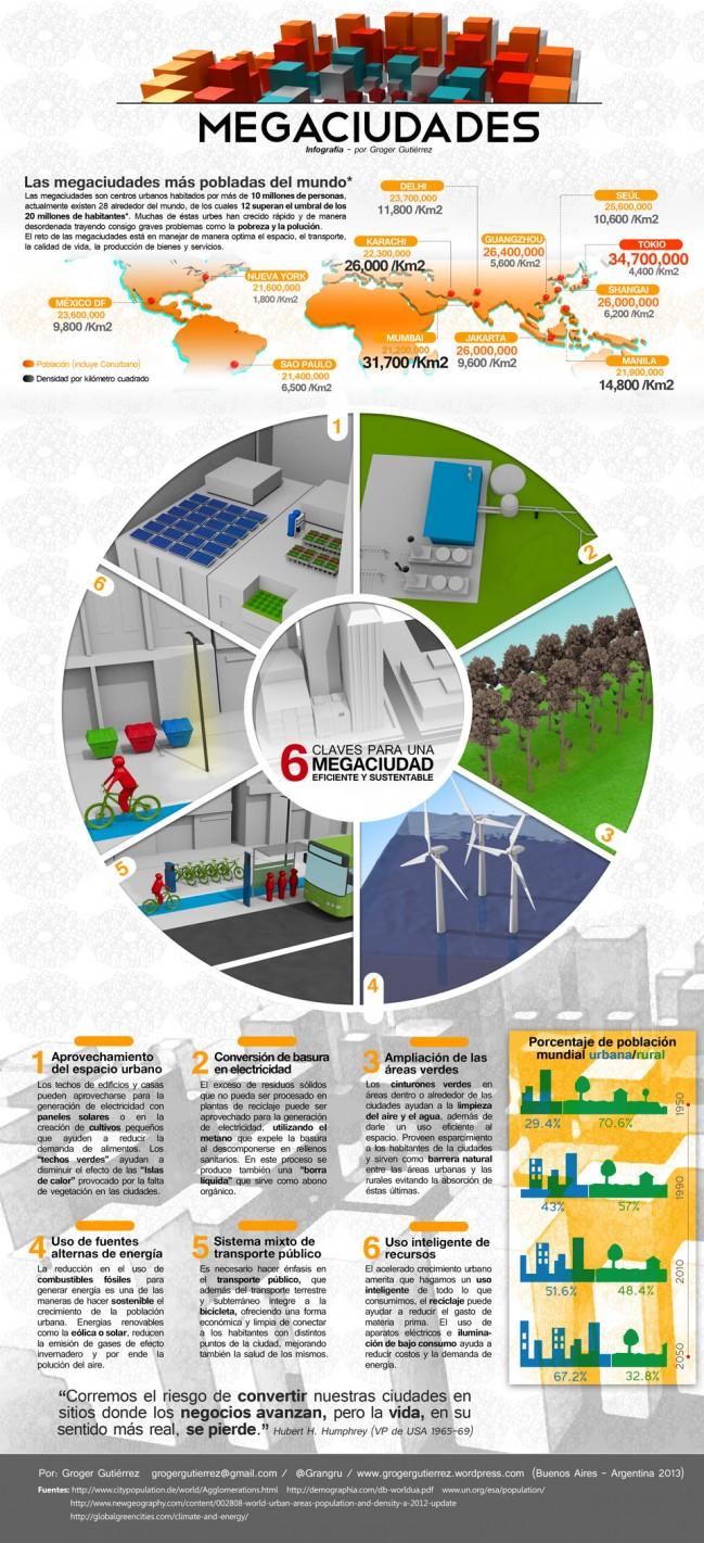 megaciudad eficiente y sustentable