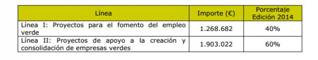 programa empleo verde 2014